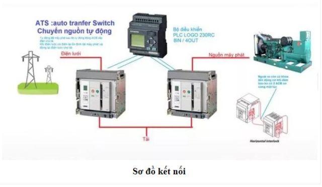Kết nối hệ thống ATS