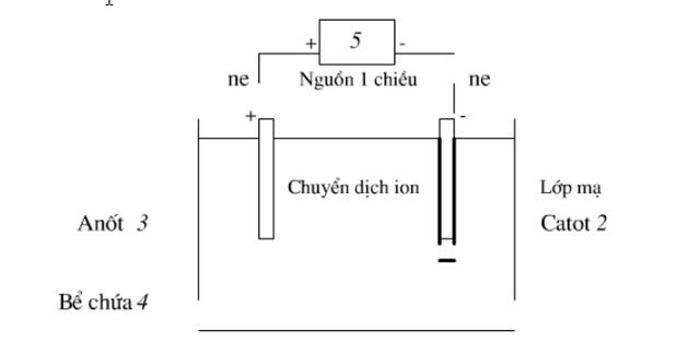 Cơ chế mạ điện kim loại