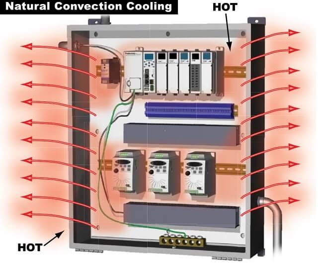 Khắc phục tình trạng quá nhiệt tủ điện bằng cách làm mát tự nhiên