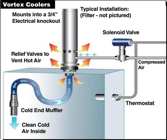 Khắc phục tình trạng quá nhiệt tủ điện bằng khí nén