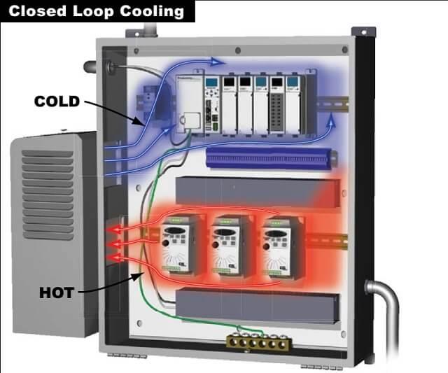 Khắc phục tình trạng quá nhiệt tủ điện bằng máy lạnh